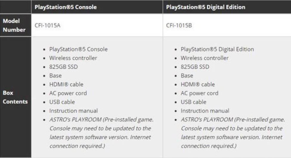 Комплектация PlayStation 5