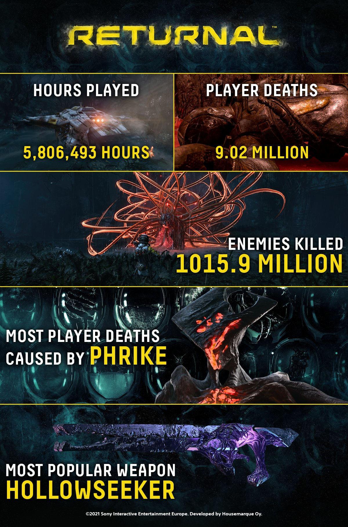 Инфографика Returnal
